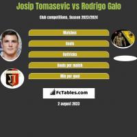 Josip Tomasevic vs Rodrigo Galo h2h player stats