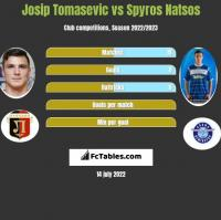 Josip Tomasevic vs Spyros Natsos h2h player stats