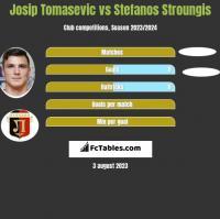 Josip Tomasevic vs Stefanos Stroungis h2h player stats
