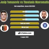 Josip Tomasevic vs Theofanis Mavromatis h2h player stats