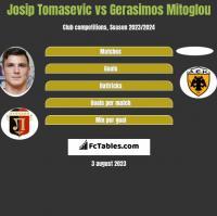 Josip Tomasevic vs Gerasimos Mitoglou h2h player stats