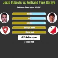 Josip Vukovic vs Bertrand Yves Baraye h2h player stats