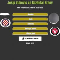 Josip Vukovic vs Bozhidar Kraev h2h player stats