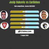 Josip Vukovic vs Carlinhos h2h player stats