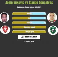 Josip Vukovic vs Claude Goncalves h2h player stats
