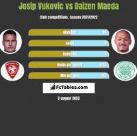 Josip Vukovic vs Daizen Maeda h2h player stats