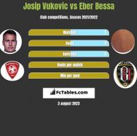 Josip Vukovic vs Eber Bessa h2h player stats