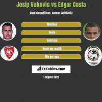 Josip Vukovic vs Edgar Costa h2h player stats