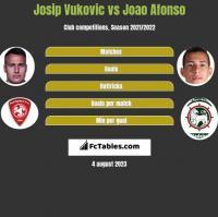 Josip Vukovic vs Joao Afonso h2h player stats