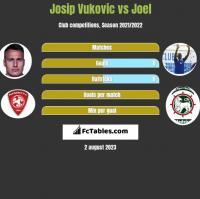 Josip Vukovic vs Joel h2h player stats