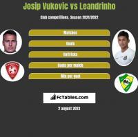 Josip Vukovic vs Leandrinho h2h player stats