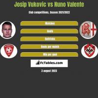 Josip Vukovic vs Nuno Valente h2h player stats