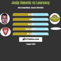 Josip Vukovic vs Lourency h2h player stats