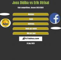 Joss Didiba vs Erik Otrisal h2h player stats