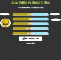 Joss Didiba vs Roberto Dias h2h player stats