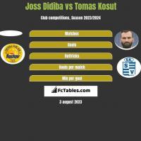 Joss Didiba vs Tomas Kosut h2h player stats