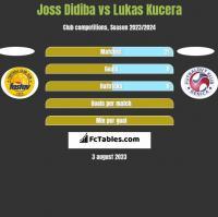 Joss Didiba vs Lukas Kucera h2h player stats