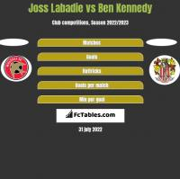 Joss Labadie vs Ben Kennedy h2h player stats