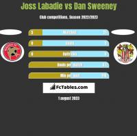 Joss Labadie vs Dan Sweeney h2h player stats