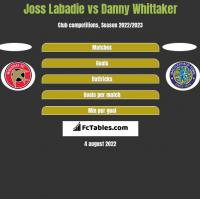 Joss Labadie vs Danny Whittaker h2h player stats