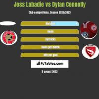 Joss Labadie vs Dylan Connolly h2h player stats