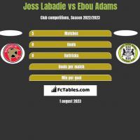 Joss Labadie vs Ebou Adams h2h player stats