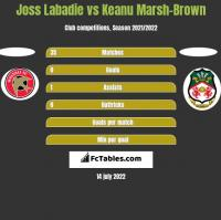 Joss Labadie vs Keanu Marsh-Brown h2h player stats