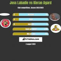 Joss Labadie vs Kieran Agard h2h player stats