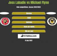 Joss Labadie vs Michael Flynn h2h player stats