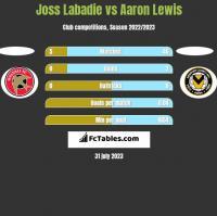 Joss Labadie vs Aaron Lewis h2h player stats