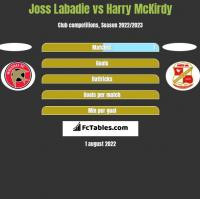 Joss Labadie vs Harry McKirdy h2h player stats