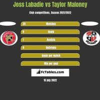 Joss Labadie vs Taylor Maloney h2h player stats