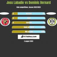 Joss Labadie vs Dominic Bernard h2h player stats