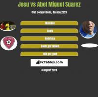 Josu vs Abel Miguel Suarez h2h player stats