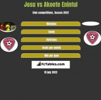 Josu vs Akoete Eninful h2h player stats
