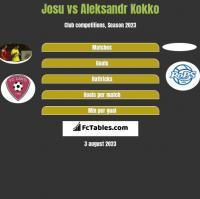 Josu vs Aleksandr Kokko h2h player stats