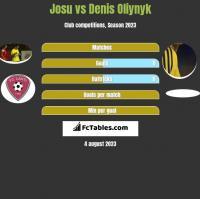 Josu vs Denis Oliynyk h2h player stats