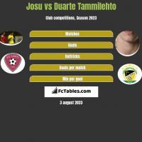 Josu vs Duarte Tammilehto h2h player stats