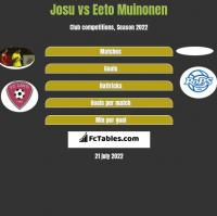 Josu vs Eeto Muinonen h2h player stats