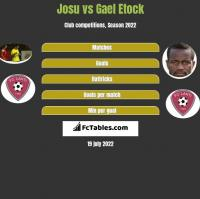 Josu vs Gael Etock h2h player stats