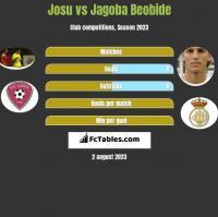 Josu vs Jagoba Beobide h2h player stats