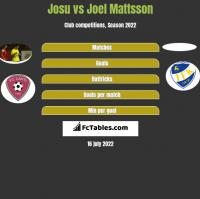 Josu vs Joel Mattsson h2h player stats