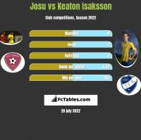 Josu vs Keaton Isaksson h2h player stats