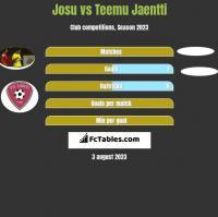 Josu vs Teemu Jaentti h2h player stats