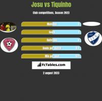 Josu vs Tiquinho h2h player stats