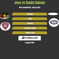 Josu vs Daniel Hakans h2h player stats