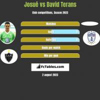 Josue vs David Terans h2h player stats