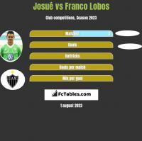Josue vs Franco Lobos h2h player stats