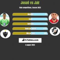 Josue vs Jair h2h player stats