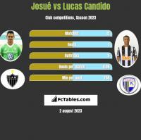Josue vs Lucas Candido h2h player stats